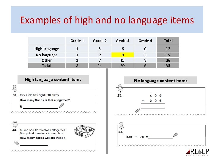 Examples of high and no language items High language No language Other Total Grade