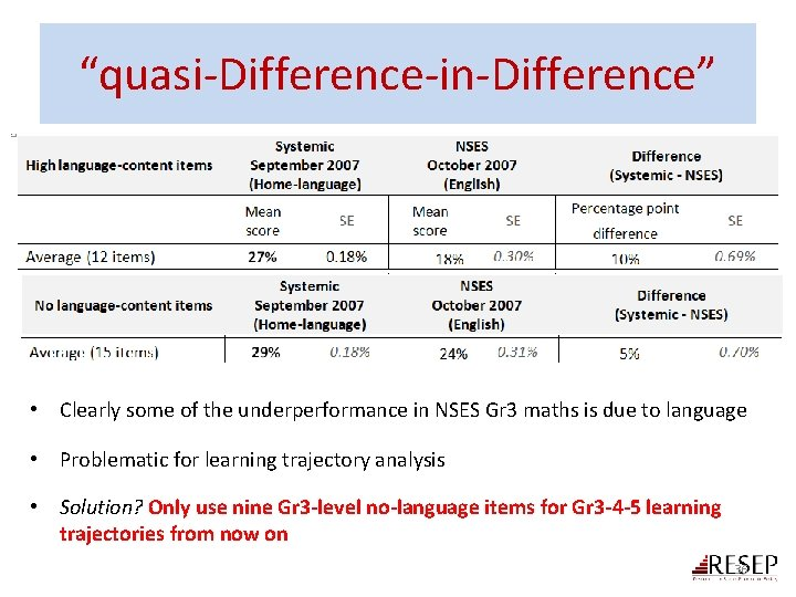 """""""quasi-Difference-in-Difference"""" • Clearly some of the underperformance in NSES Gr 3 maths is due"""
