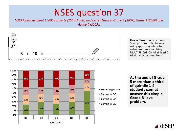 NSES question 37 NSES followed about 15000 students (266 schools) and tested them in