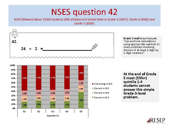 NSES question 42 NSES followed about 15000 students (266 schools) and tested them in