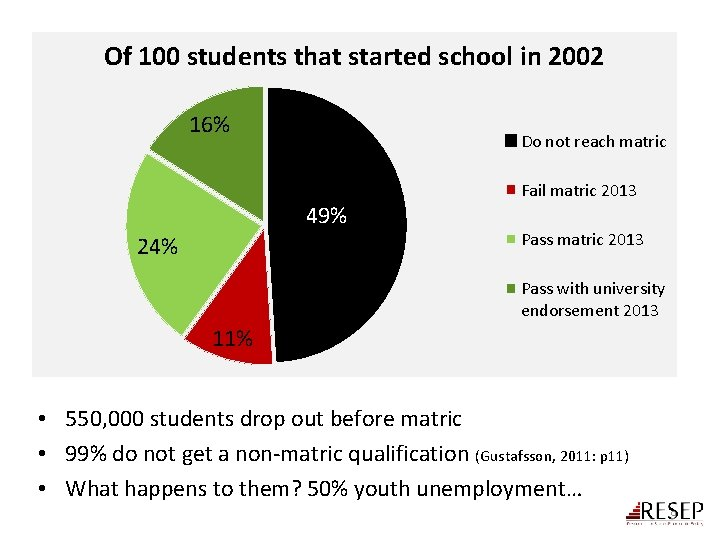 Of 100 students that started school in 2002 16% Do not reach matric 49%