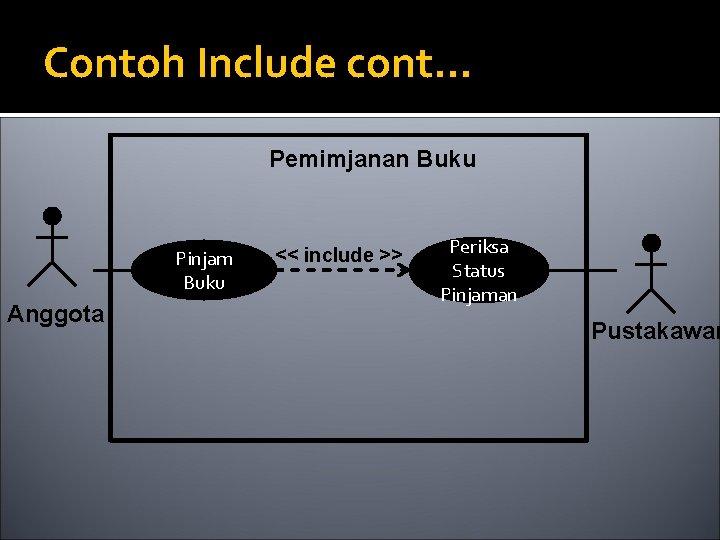 Contoh Include cont. . . Pemimjanan Buku Pinjam Buku Anggota << include >> Periksa