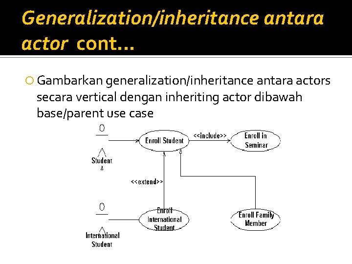 Generalization/inheritance antara actor cont. . . Gambarkan generalization/inheritance antara actors secara vertical dengan inheriting