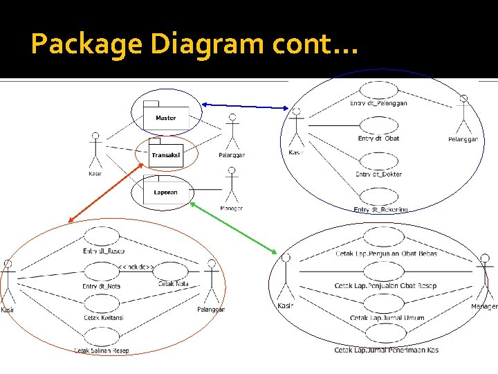 Package Diagram cont. . .