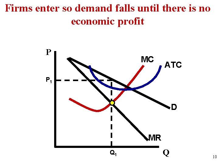 Firms enter so demand falls until there is no economic profit P MC ATC