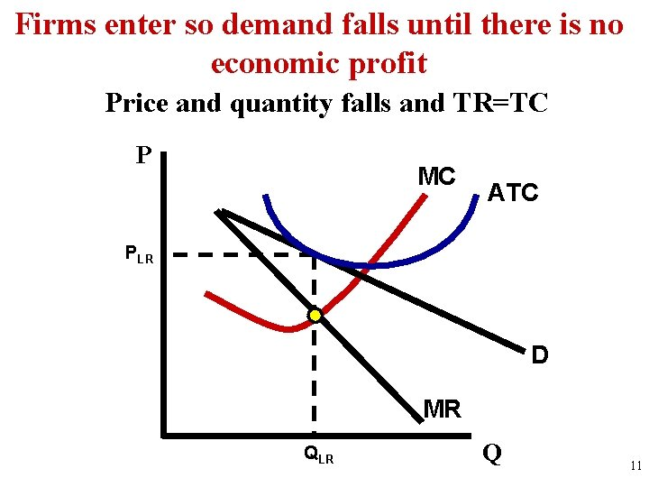 Firms enter so demand falls until there is no economic profit Price and quantity