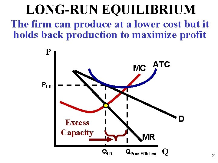 LONG-RUN EQUILIBRIUM The firm can produce at a lower cost but it holds back
