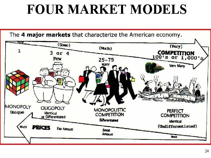 FOUR MARKET MODELS 24