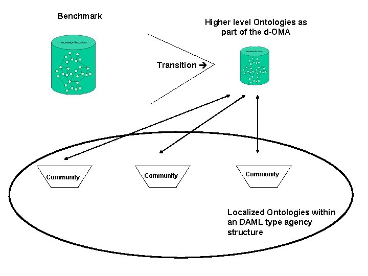 Benchmark Higher level Ontologies as part of the d-OMA Transition Community Localized Ontologies within