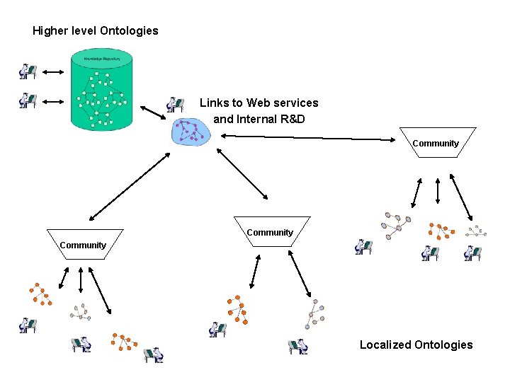 Higher level Ontologies Links to Web services and Internal R&D Community Localized Ontologies