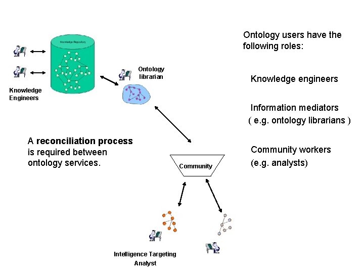 Ontology users have the following roles: Ontology librarian Knowledge engineers Knowledge Engineers Information mediators