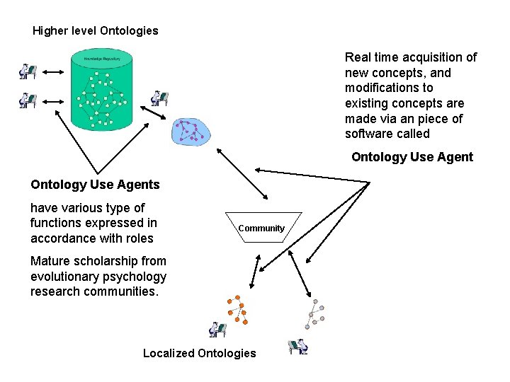 Higher level Ontologies Real time acquisition of new concepts, and modifications to existing concepts