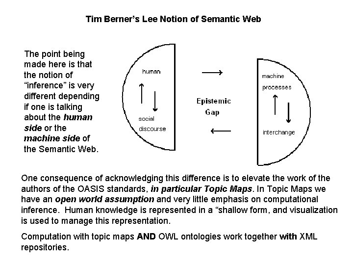 Tim Berner's Lee Notion of Semantic Web The point being made here is that