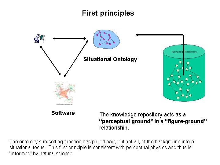 """First principles Situational Ontology Software The knowledge repository acts as a """"perceptual ground"""" in"""