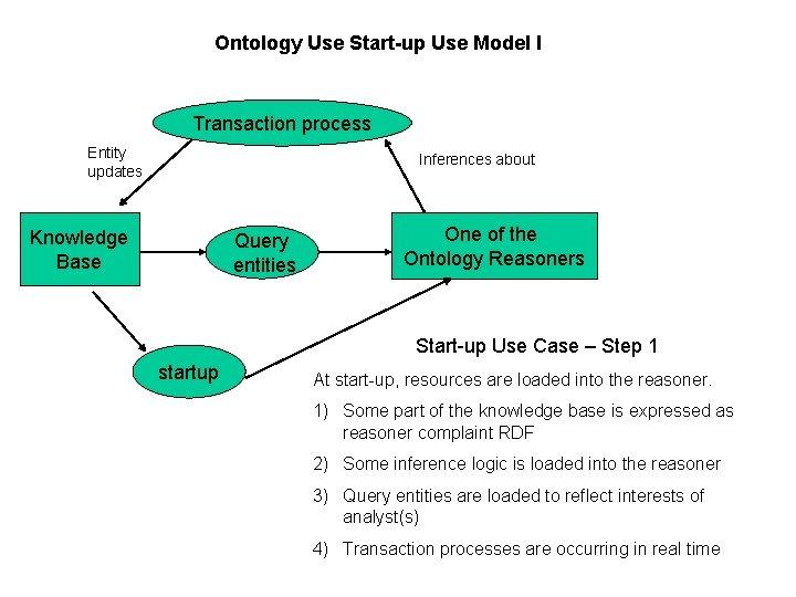 Ontology Use Start-up Use Model I Transaction process Entity updates Inferences about Knowledge Base