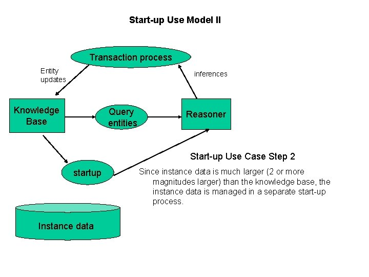 Start-up Use Model II Transaction process Entity updates inferences Knowledge Base Query entities Reasoner