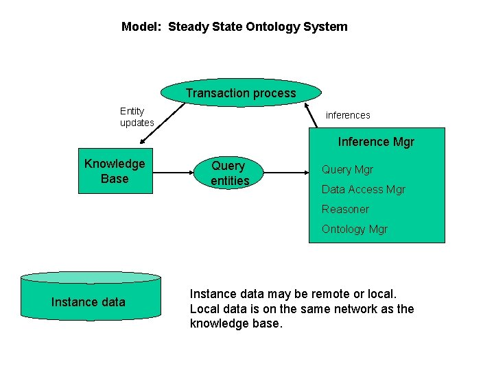 Model: Steady State Ontology System Transaction process Entity updates inferences Inference Mgr Knowledge Base