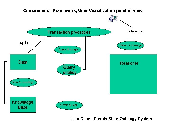 Components: Framework, User Visualization point of view Transaction processes updates inferences Inference Manager Query