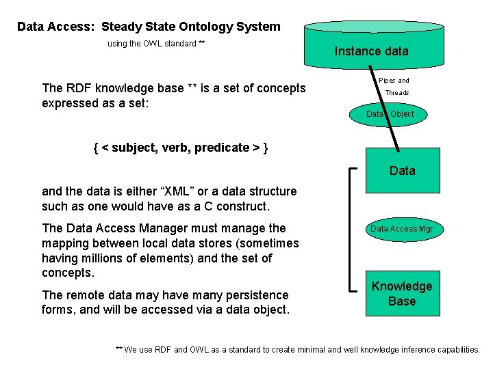 Data Access: Steady State Ontology System using the OWL standard ** The RDF knowledge