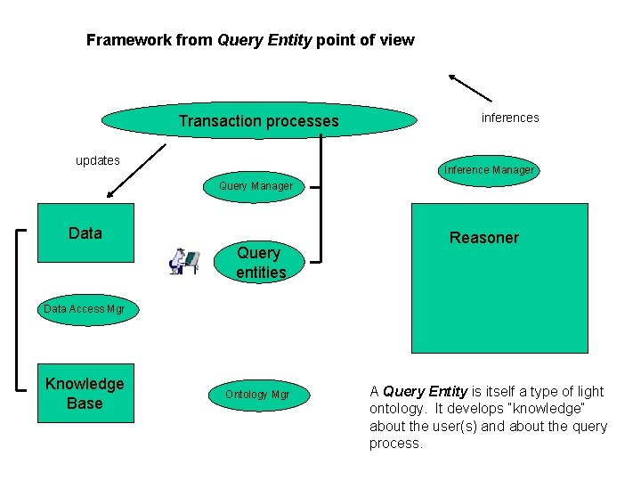 Framework from Query Entity point of view Transaction processes updates inferences Inference Manager Query