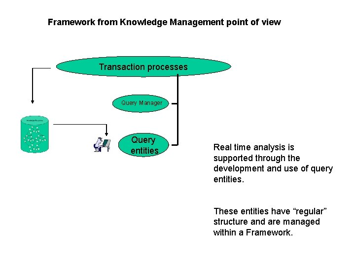 Framework from Knowledge Management point of view Transaction processes Query Manager Query entities Real