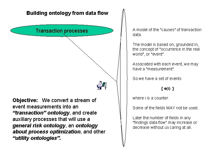 """Building ontology from data flow Transaction processes A model of the """"causes"""" of transaction"""