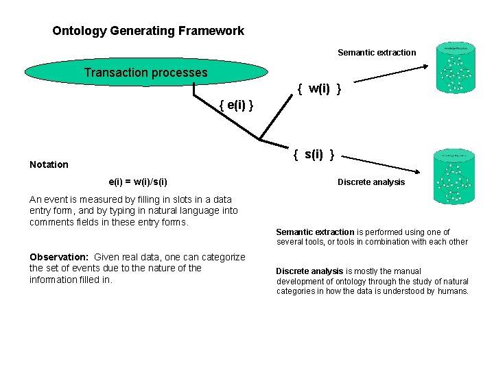 Ontology Generating Framework Semantic extraction Transaction processes { w(i) } { e(i) } {