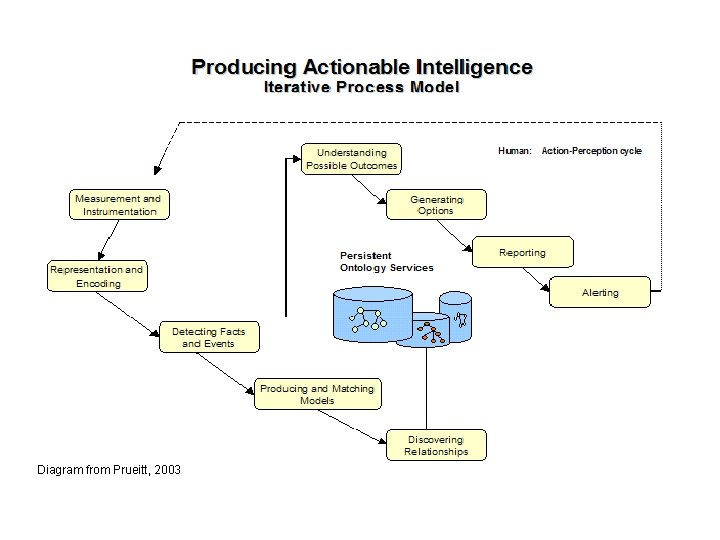 Diagram from Prueitt, 2003