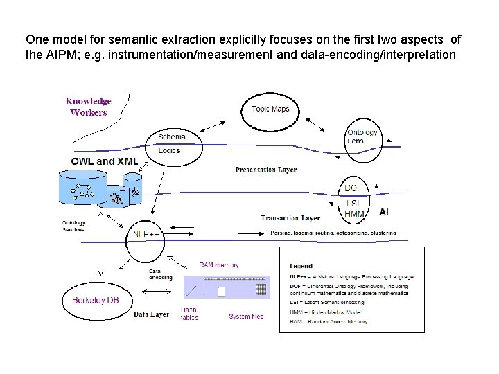 One model for semantic extraction explicitly focuses on the first two aspects of the