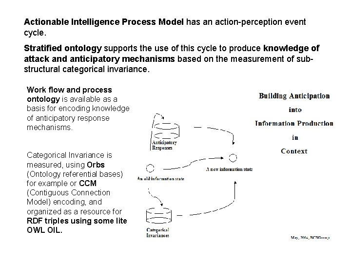 Actionable Intelligence Process Model has an action-perception event cycle. Stratified ontology supports the use
