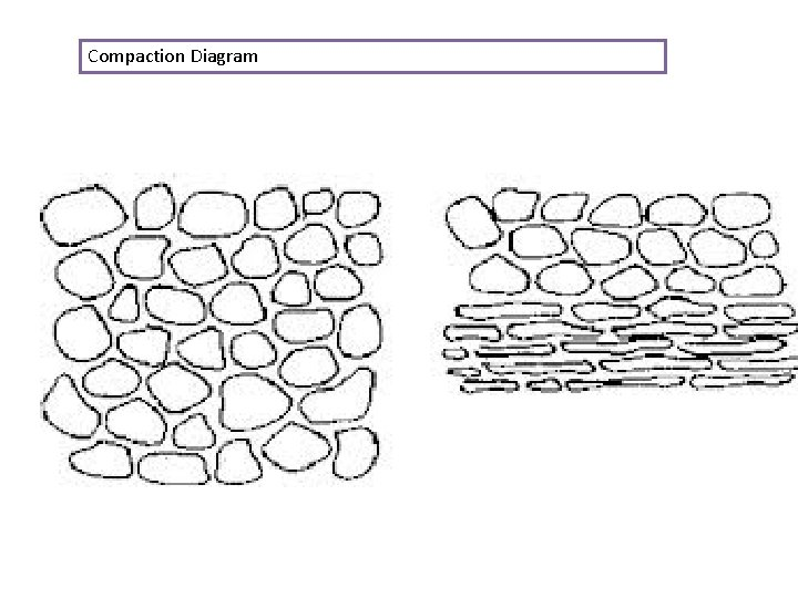 Compaction Diagram