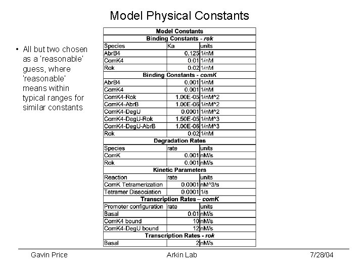Model Physical Constants • All but two chosen as a 'reasonable' guess, where 'reasonable'