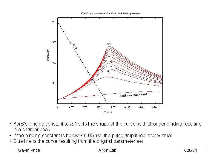 • Abr. B's binding constant to rok sets the shape of the curve,