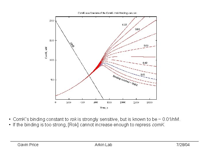• Com. K's binding constant to rok is strongly sensitive, but is known