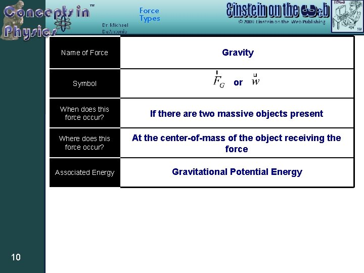 Force Types 10 Name of Force Gravity Symbol or When does this force occur?