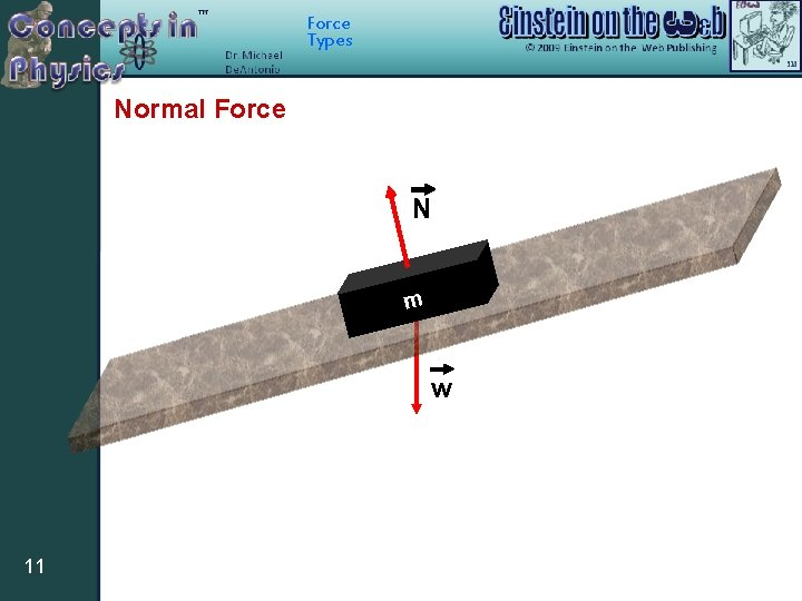 Force Types Normal Force N m w 11