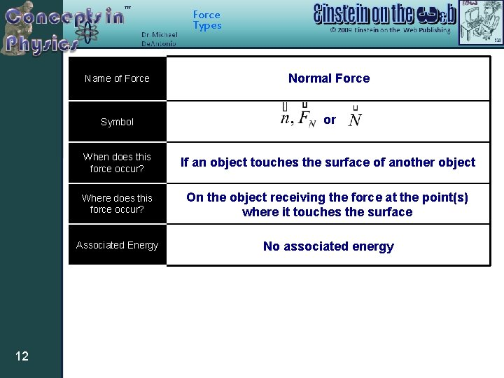 Force Types 12 Name of Force Normal Force Symbol or When does this force