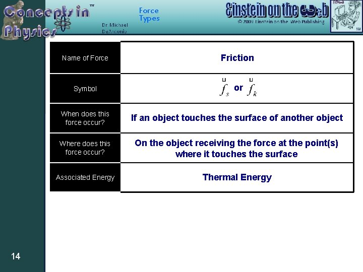 Force Types 14 Name of Force Friction Symbol or When does this force occur?