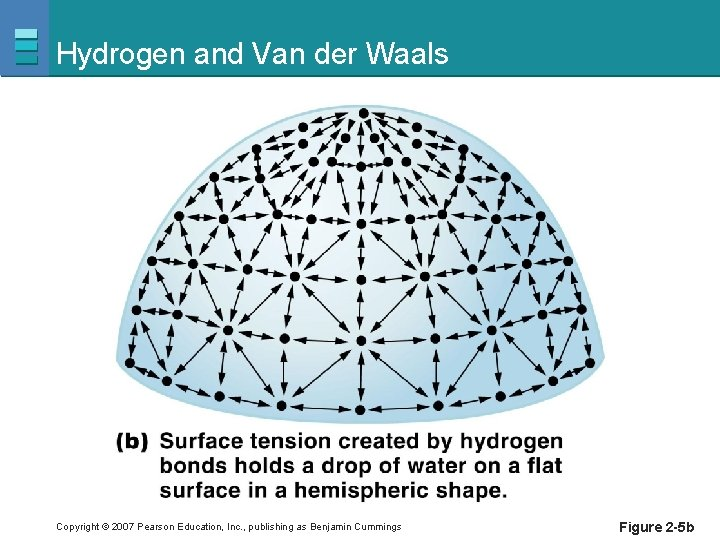 Hydrogen and Van der Waals Copyright © 2007 Pearson Education, Inc. , publishing as