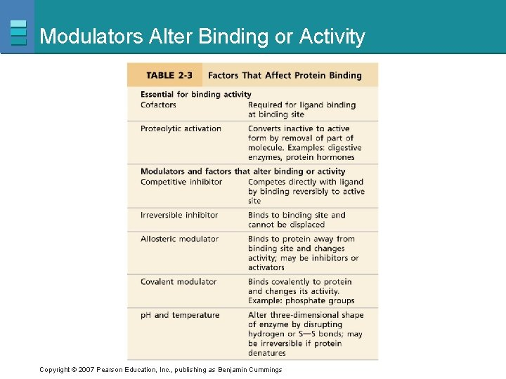 Modulators Alter Binding or Activity Copyright © 2007 Pearson Education, Inc. , publishing as
