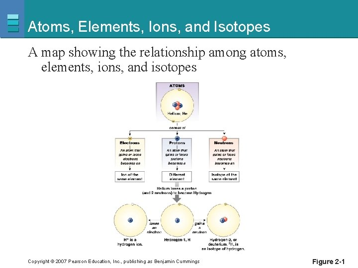 Atoms, Elements, Ions, and Isotopes A map showing the relationship among atoms, elements, ions,