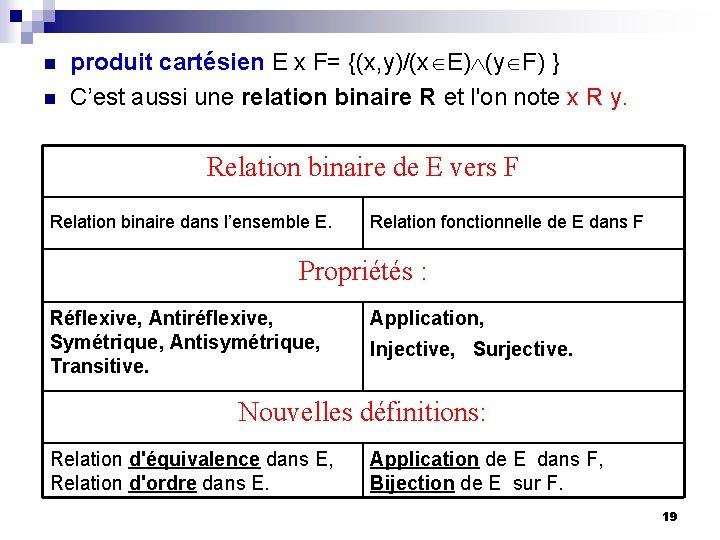 n n produit cartésien E x F= {(x, y)/(x E) (y F) } C'est