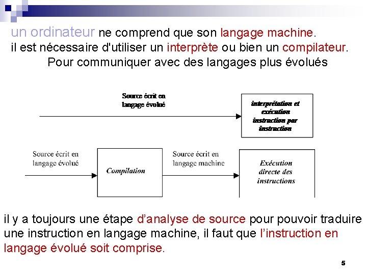 un ordinateur ne comprend que son langage machine. il est nécessaire d'utiliser un interprète