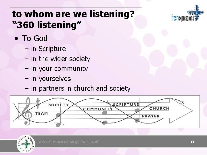 """to whom are we listening? """" 360 listening"""" • To God – – –"""