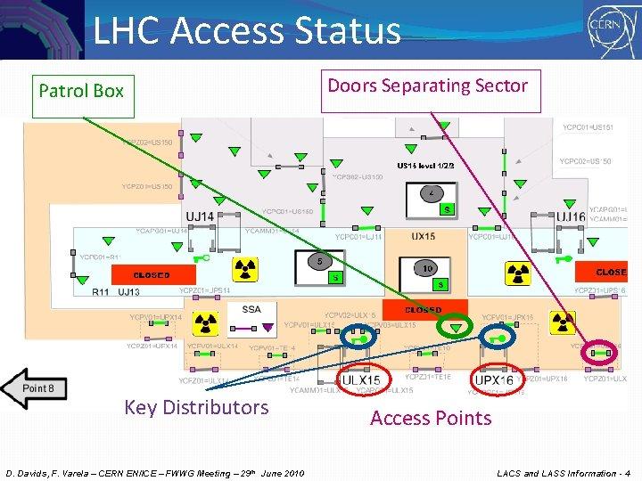 LHC Access Status Doors Separating Sector Patrol Box Key Distributors D. Davids, F. Varela