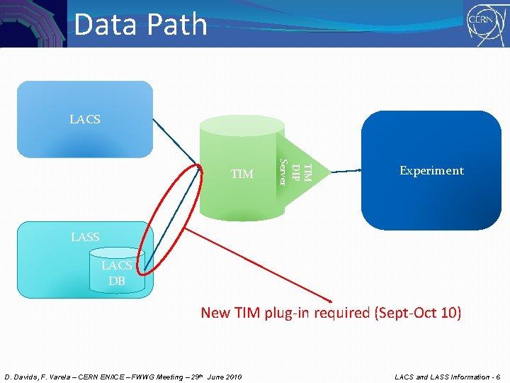 Data Path LACS TIM DIP Server TIM Experiment LASS LACS DB New TIM plug-in