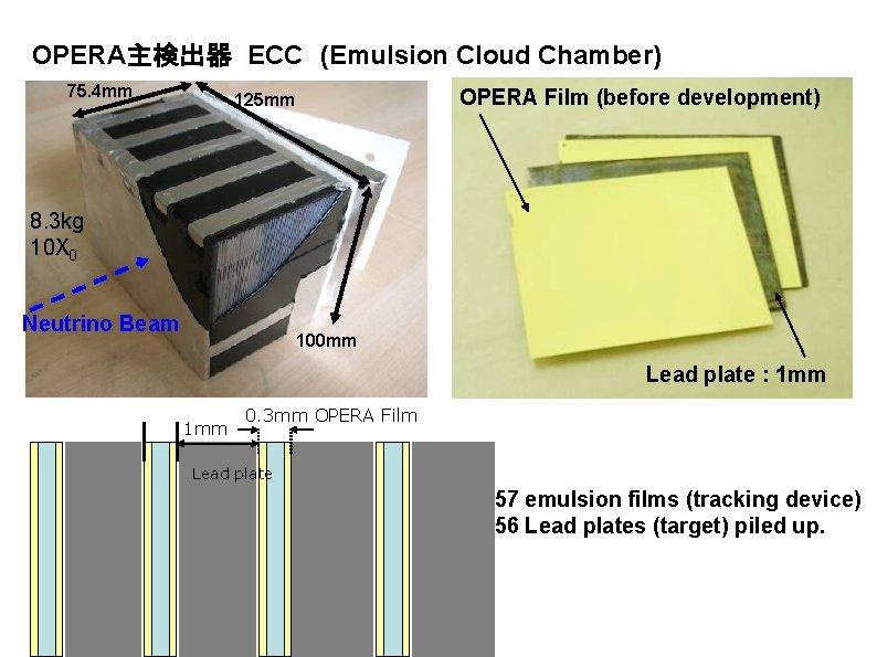 OPERA主検出器 ECC (Emulsion Cloud Chamber) 75. 4 mm OPERA Film (before development) 125 mm 8.