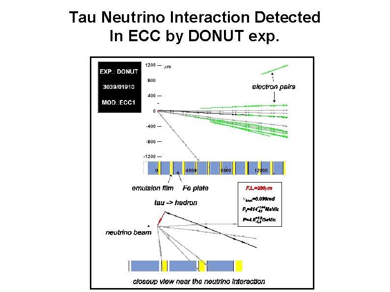 Tau Neutrino Interaction Detected In ECC by DONUT exp.