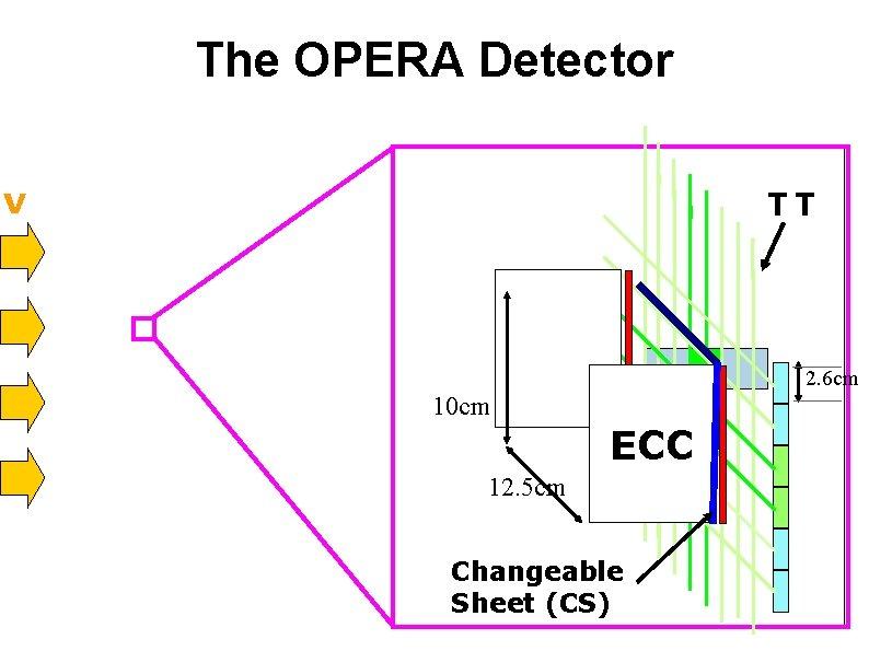 The OPERA Detector ν TT 2. 6 cm 10 cm ECC 12. 5 cm