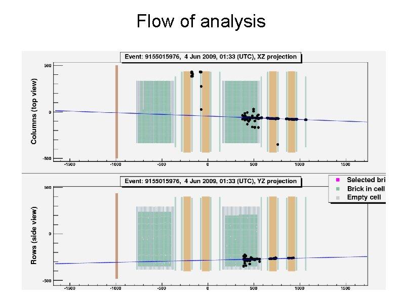 Flow of analysis